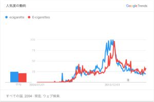 電子タバコグラフ