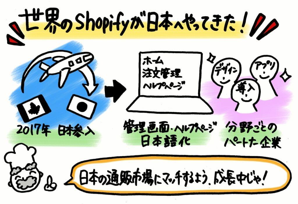 世界のShopify(ショピファイ)が日本へやってきた