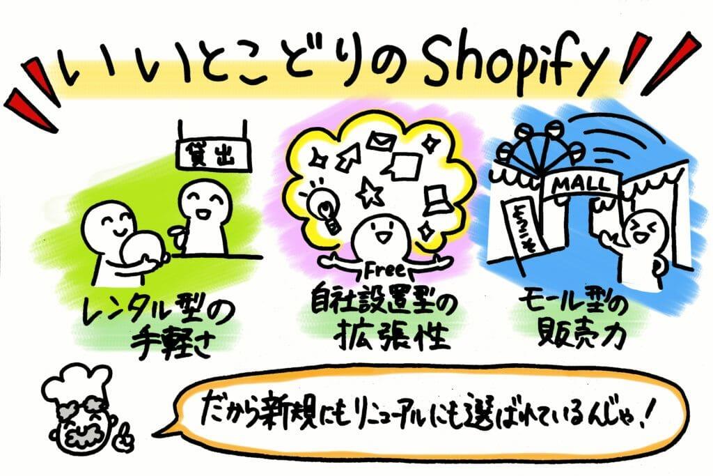 いいとこどりのShopify(ショピファイ)