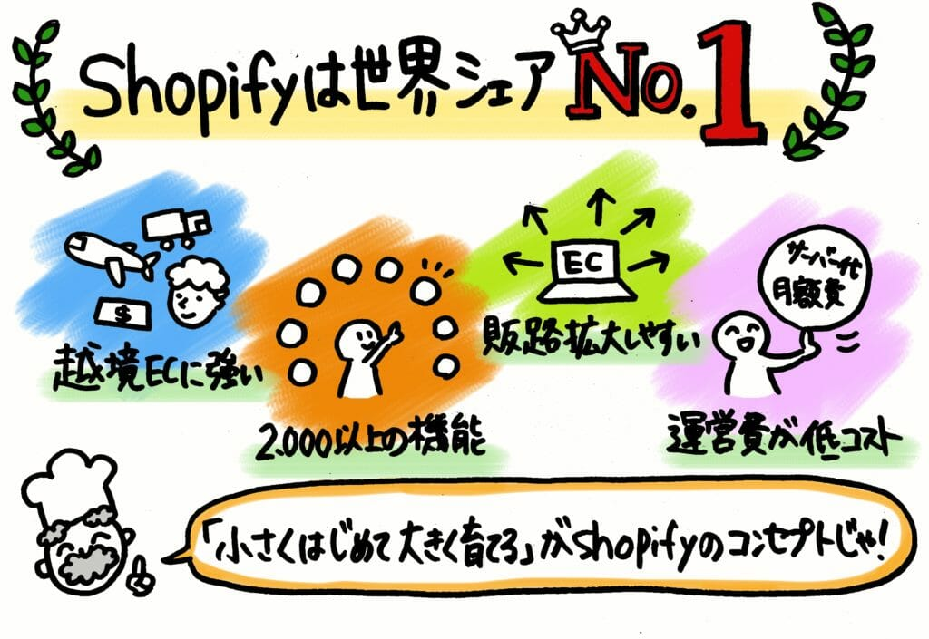 Shopify(ショピファイ)は世界シェアNo1