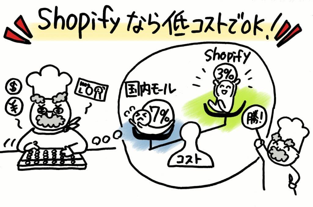 Shopifyなら低コストでOK